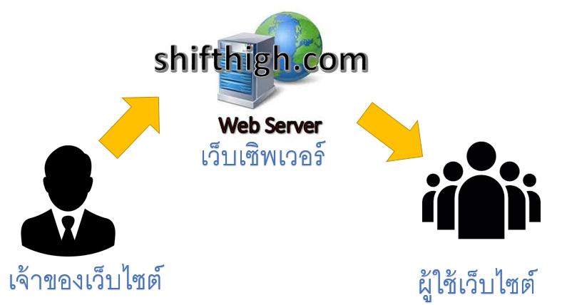 เว็บโฮสติงคืออะไร Web Server website user host service website owner